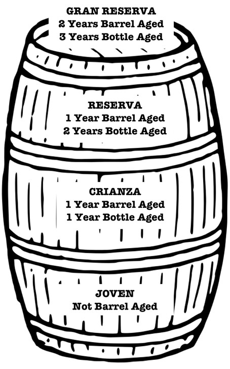 Spanish Wines: High Quality for Great Value
