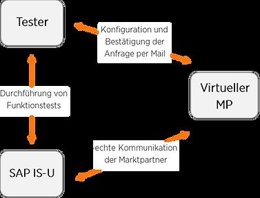 virtueller Marktpartner GPKE