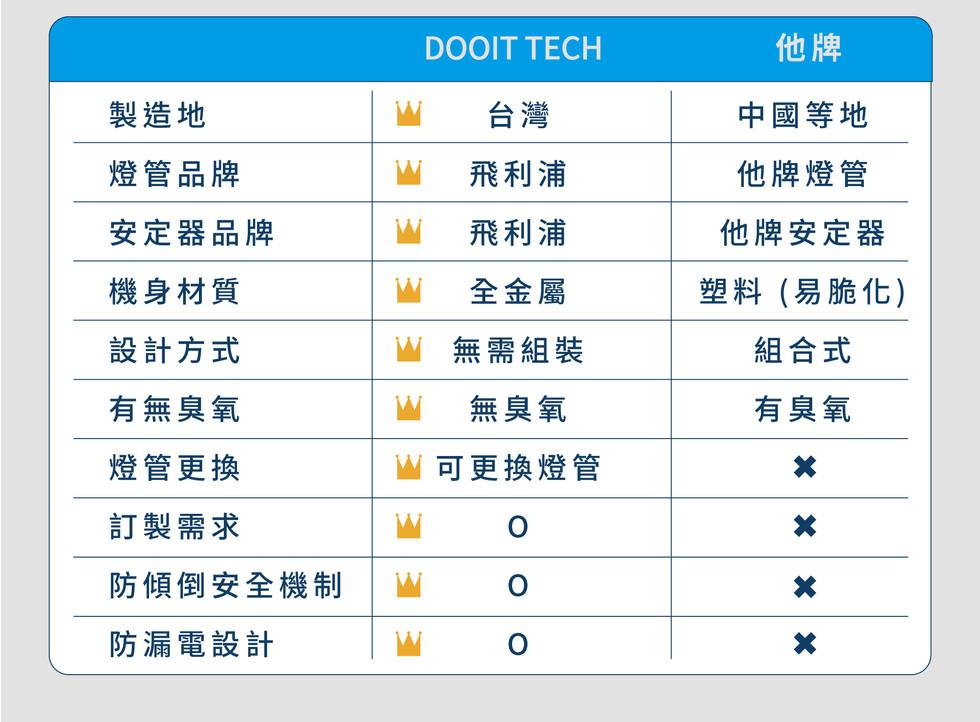 DOOIT TECH UVC 紫外線滅菌燈 (9).jpg