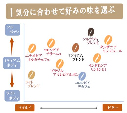 味のチャート表_01.png