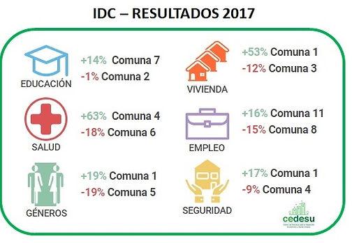 CEDESU-desigualdad-por-comuna-2017