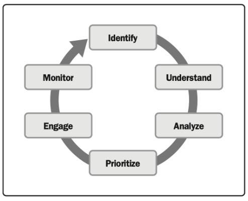 Navigating Effective Stakeholder Engagement
