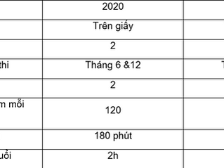 10 ĐIỀU CẦN BIẾT VỀ THỂ THỨC THI LEVEL 1 NĂM 2021