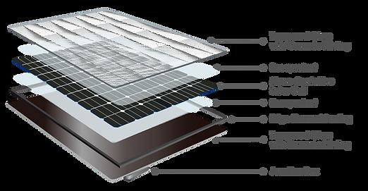 BIPV  l'intégration du photovoltaïque bâtimats  Building integrated Photovoltaic  Gebäudeintegrierten Photovoltaik  GIPV