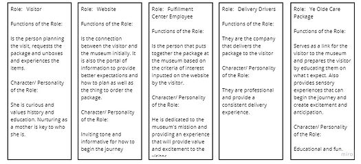 Assignment 2 Roles Used in Prototyping.j