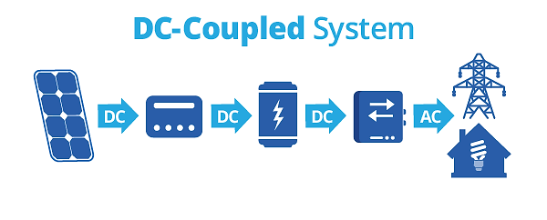 DC-coupled-Graphic.png
