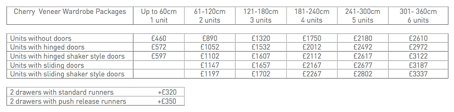fitted wardrobe prices london