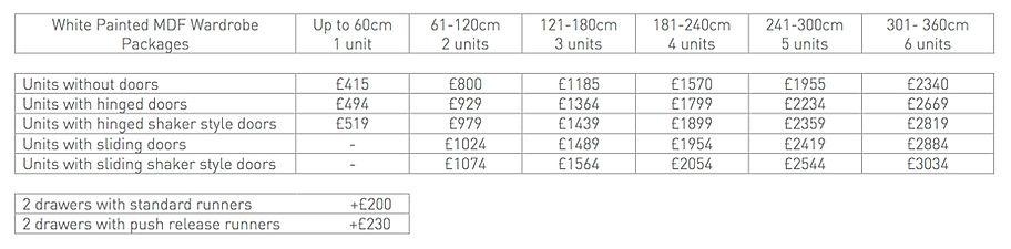 wardrobe prices