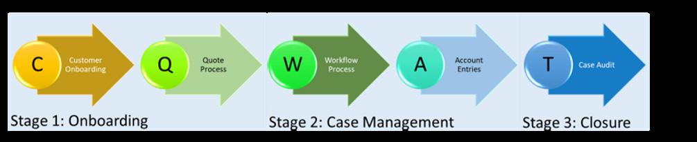 CQWAT - Spine Legal Process.png