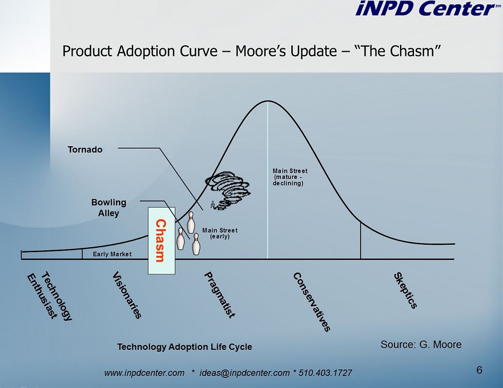 Technology Adoption Lifecycle Curve: The Tornado