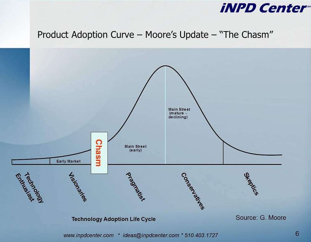 Technology Adoption Lifecycle Curve: The Chasm