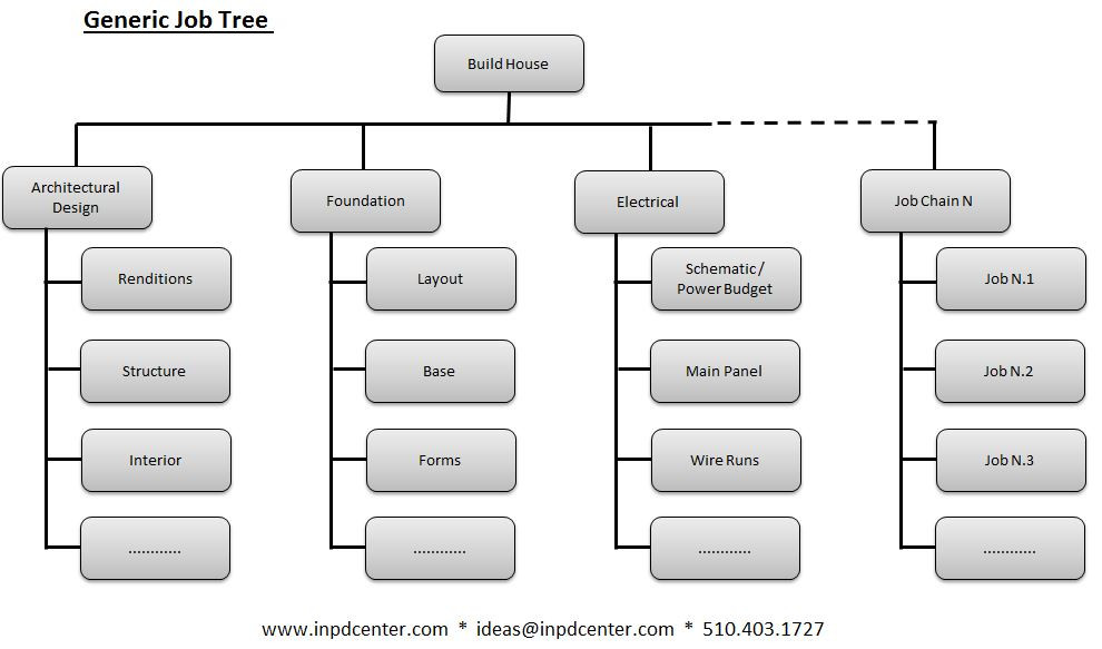 A job-tree for building a house