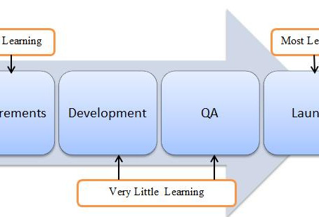 Choose The Right Development Strategy Based On Where You Are In The Knowledge Funnel