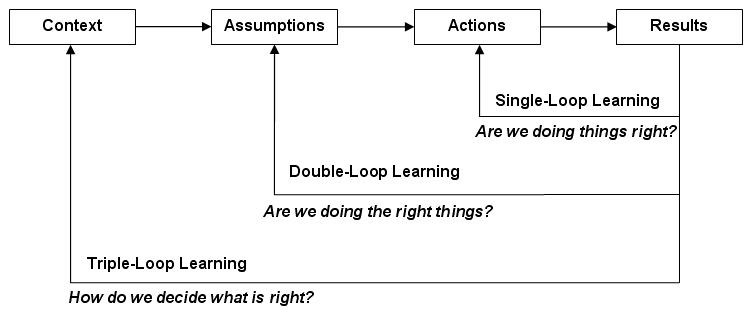 learning_loops