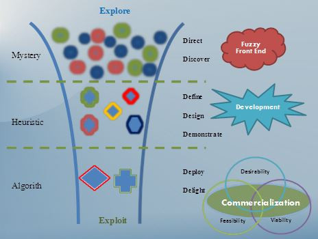 iNPD knowledge funnel