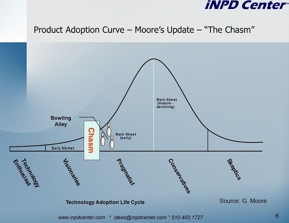 Technology Adoption Lifecycle Curve: The Bowling Alley