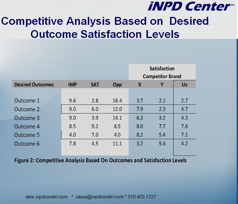 Competive Analysis based on Desired Outcome satisfaction levles