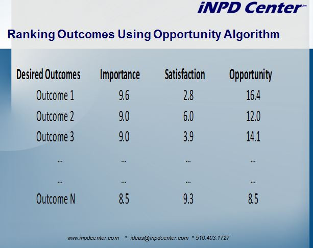 Jobs-to-be-done opportunity algorithm