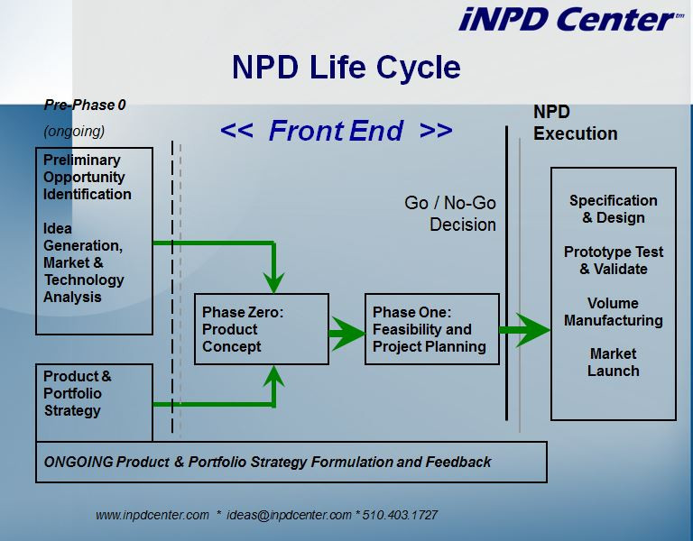 NPD-Life-Cycle