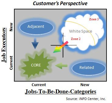 "Identify ""Strategic Possibilities"" Using the Jobs-To-Be-Done Opportunity Matrix"