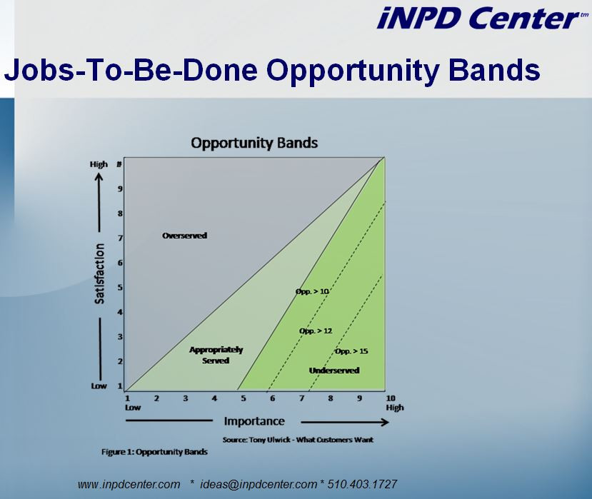 Jobs-to-be-done opportunty bands