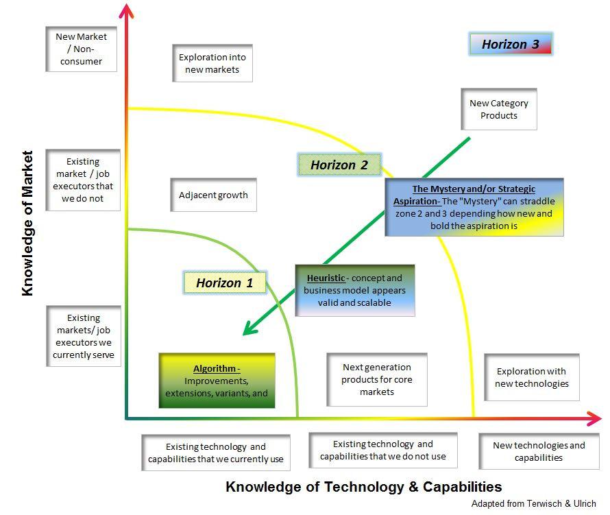 Innovation Horizons