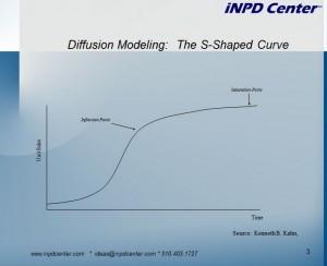 Diffusion-Model-S-Curve