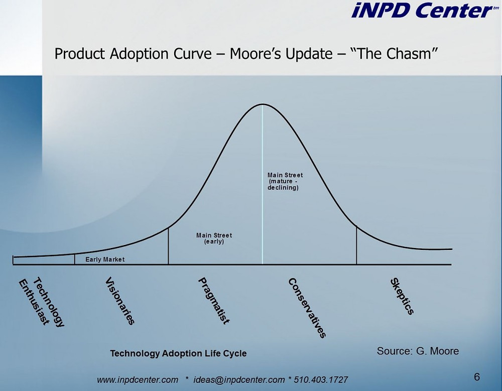 Technology Adoption Lifecycle Curve Geoff Moore