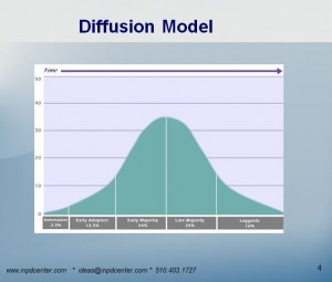 Diffusion-Model-Bell-Curve
