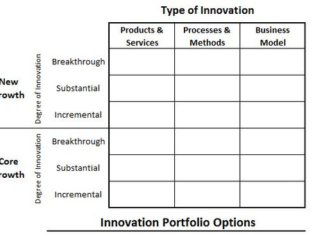 Playing the Game of Innovation To Win – Defining Innovation Options