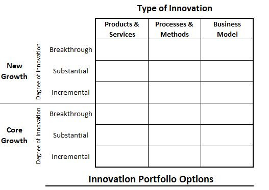 porfolio_innovation_options