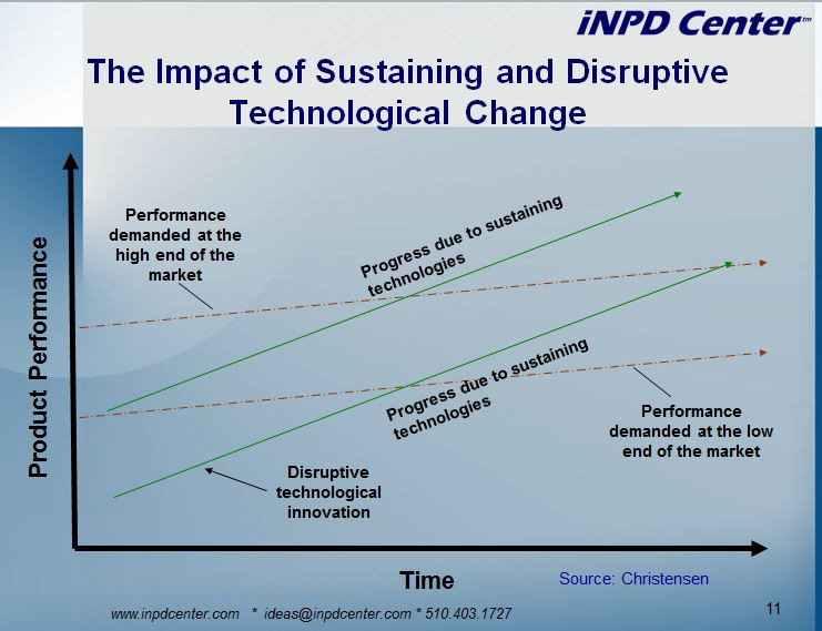 Disruptive Technology Theory