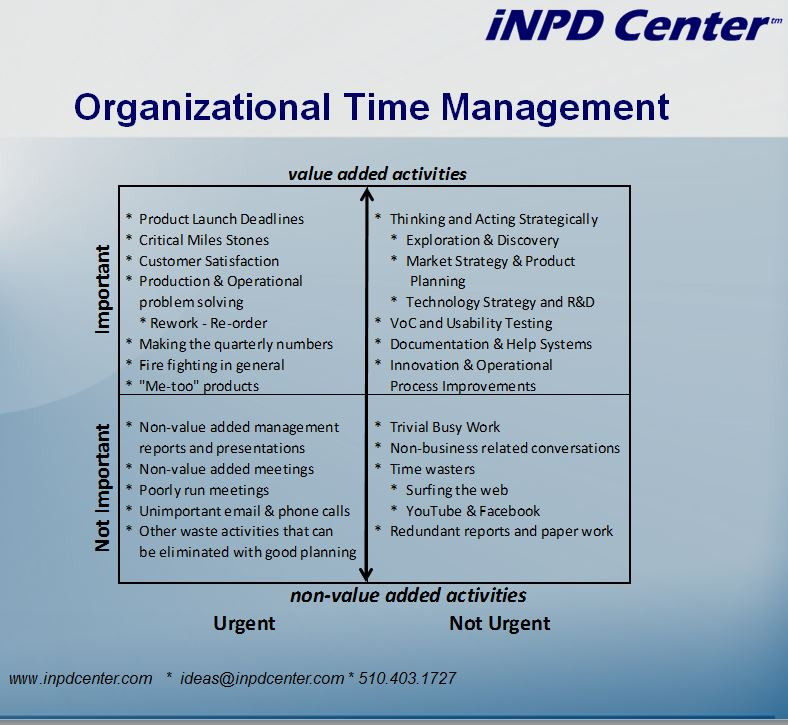 Covey's Time Managment Quadrants