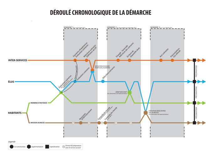 Déroulé chronologique démarche2.png