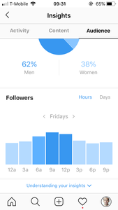 Instagram Insights Page for @cpertwee
