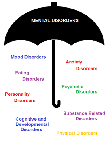 mental_disorders.png