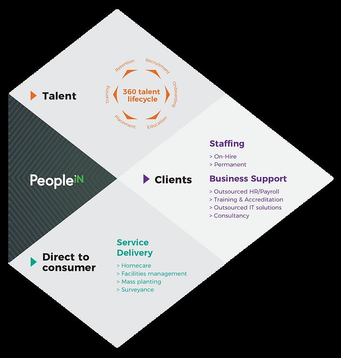 PeopleIN workforce solutions.png