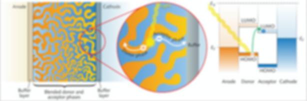 Computational Analysis of Organic Photovoltaics and Organic Radical Batteries