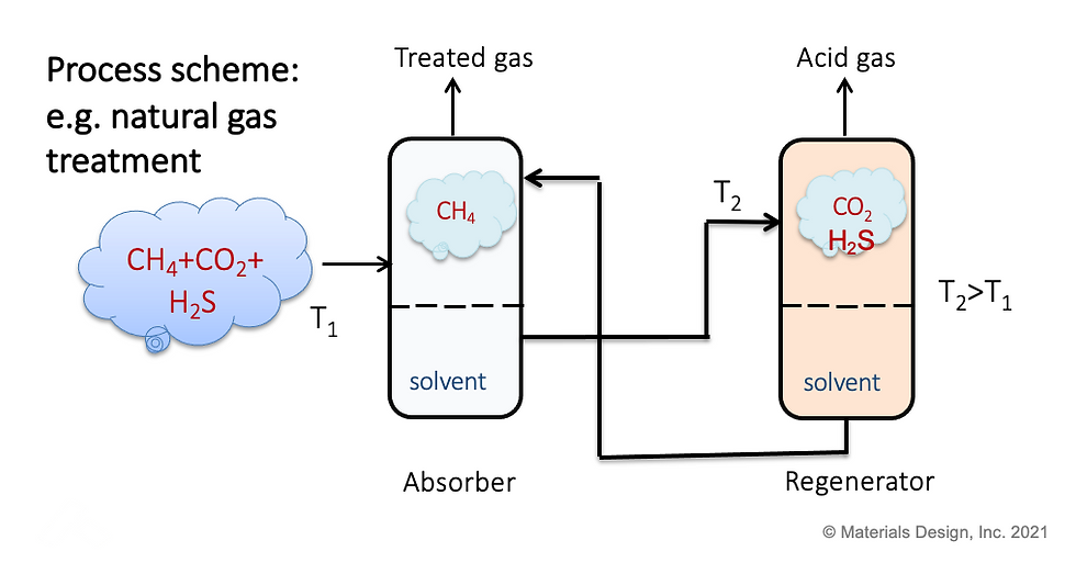 Natural Gas Treatment.png