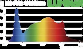 iLi-LED-Spectrum.png