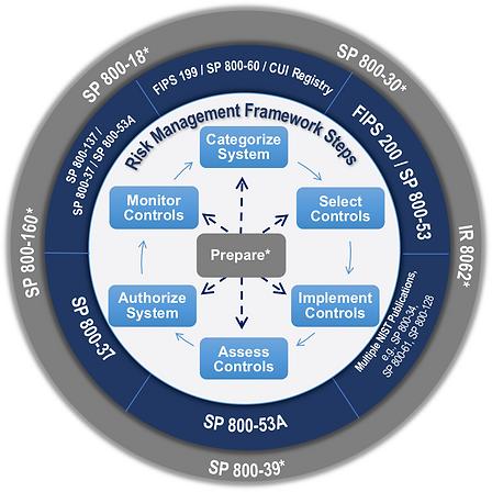 NIST RMF Framework
