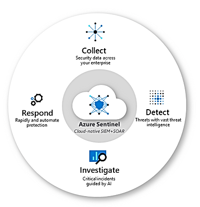 azure-sentinel-capabilities.png