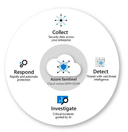 Azure Sentinel Features