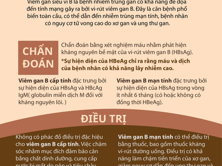 VIÊM GAN SIÊU VI B-CHẨN ĐOÁN và ĐIỀU TRỊ