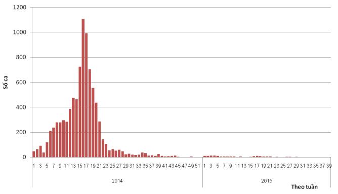 Phân bố ca sởi theo tuần từ tháng 1/2014 đến 10/2015 cho thấy nhờ triển khai Chiến dịch tiêm vắc xin sởi và rubella cho trẻ em từ 1-14 tuổi  đạt trên 95% trên cả nước, dịch sởi bùng phát năm 2014 đã được kiểm soát vào năm 2015 - theo bộ Y Tế