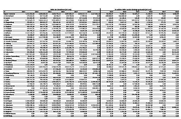 AntwortTabelle final Einnahmen Strabs.JP