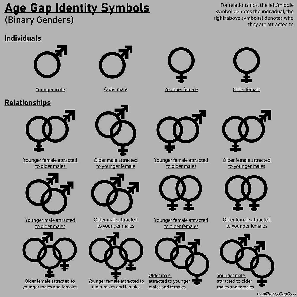 Age Gap Gay Symbols Older Younger Relationship 10 year age gap