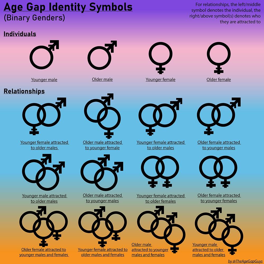 Age Gap Symbols of Gender Identity Table
