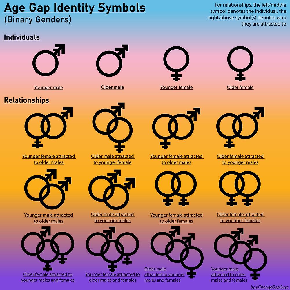 Age Gap Symbols Relationship Gender Straight Gay Lesbian Bisexual