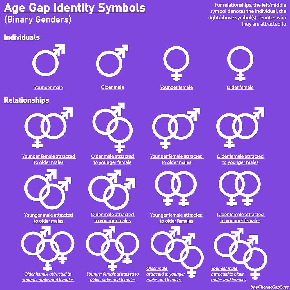 Age Different Age Gap Symbol Symbols Identity 15 30 year age gap